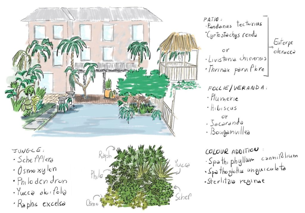 Tropical layout example